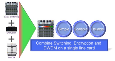 Arista Layer 3 Encryption and DWDM Solution