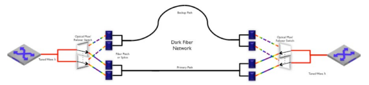 Fiber path redundancy with Active Optical Switching