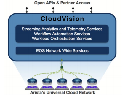CloudVision with Extensible Operating System (EOS) - Arista