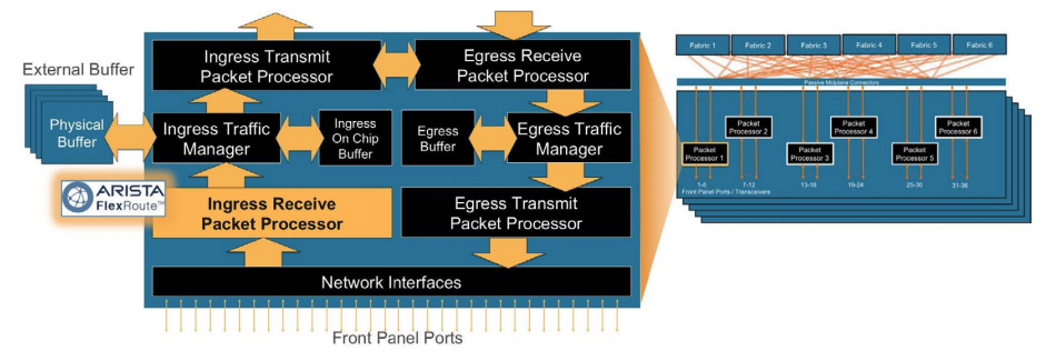 Arista FlexRoute engine within packet processor