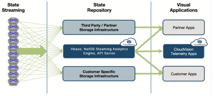 Network State Streaming Analytics