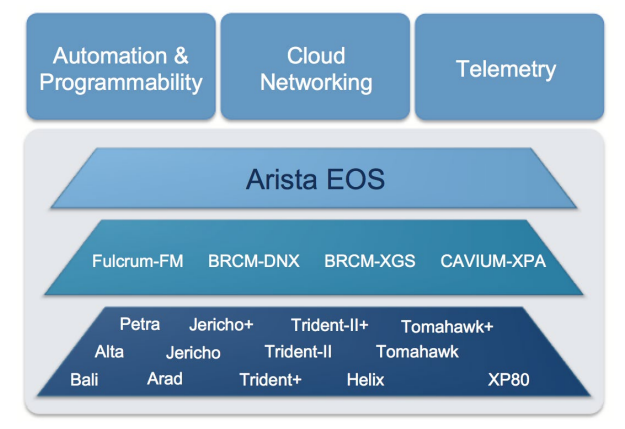 Arista EOS Network Operating System