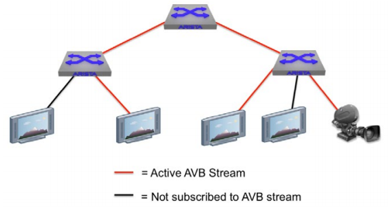 AVB Broadcast Media Ethernet Network
