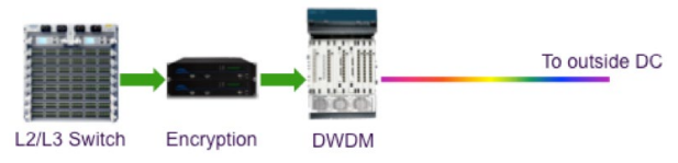 Legacy DWDM Transport Solution