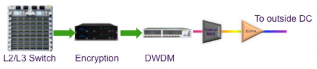 Small Form Factor DWDM Transport Solution