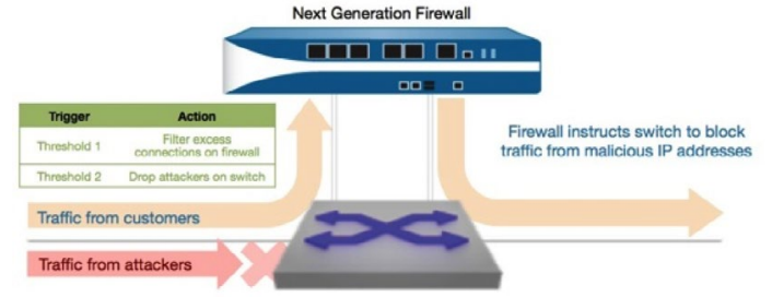 Software Defined Network Firewall