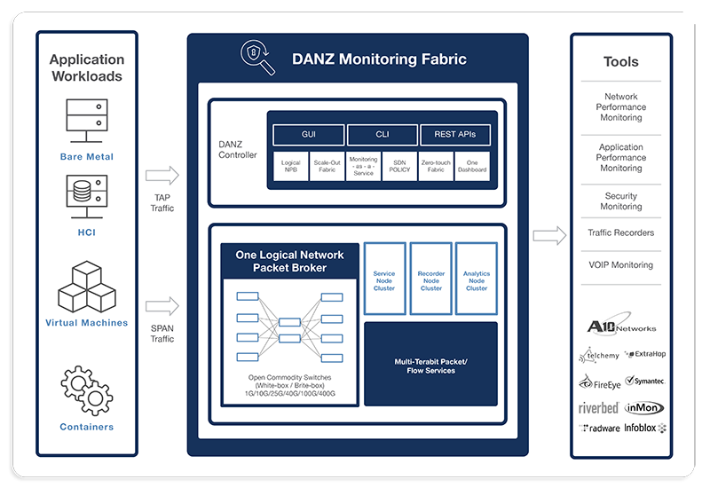 DANZ Monitoring Fabric