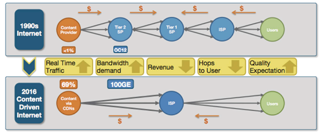 IP Peer Networks