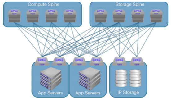 IP Storage Architecture