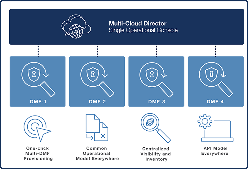 Operations-DMF-Checks