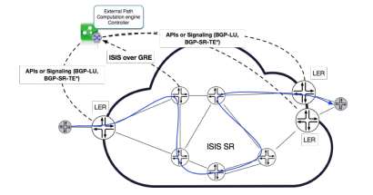 ISIS-SR Solution With Topology Export