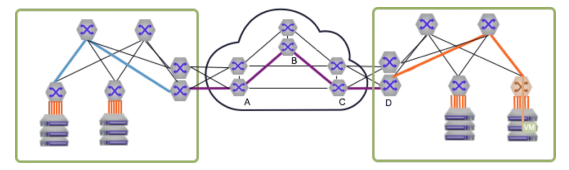 Segment Routing In The Cloud WAN