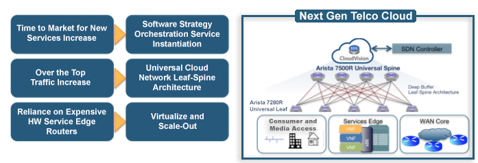 Telco Networks Cloud Architecture