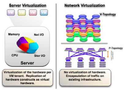 What is Network Virtualization?