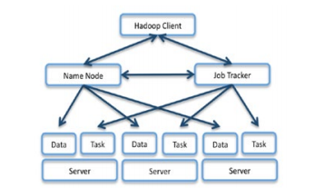 Networking in Hadoop Clusters