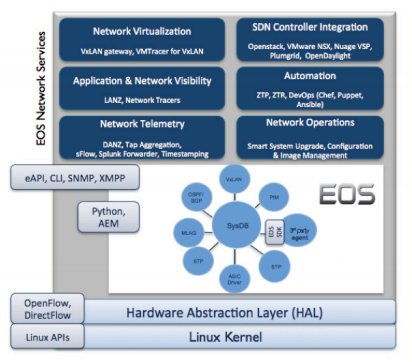 Arista EOS using Linux Kernel