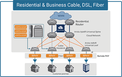 Residential and Business Cable DSL, Fiber