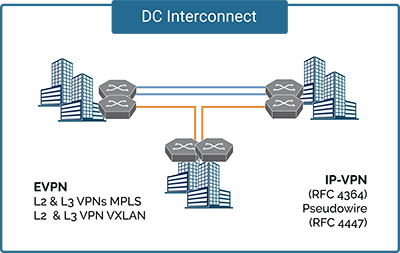 Data Center Interconnects