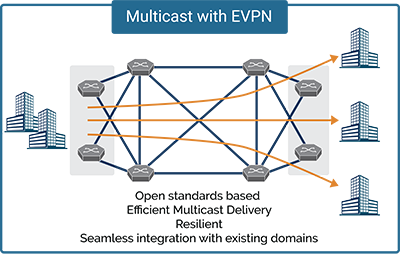 Multicast with EVPN