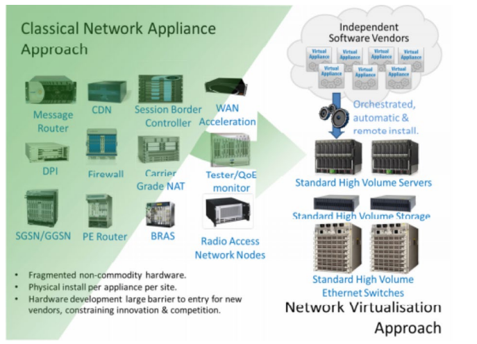 Transforming Telco with SDN