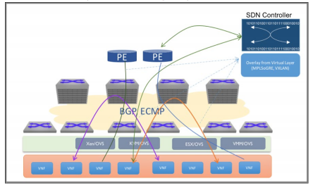 NFV Architecture with Network Fabric as Transparent IP