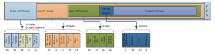 VXLAN Use Cases in Cloud Scale Data Centers - Arista