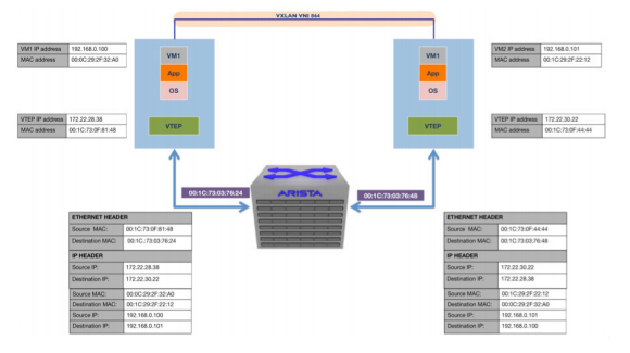 VM communication using VXLAN