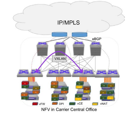 Virtualized Networks