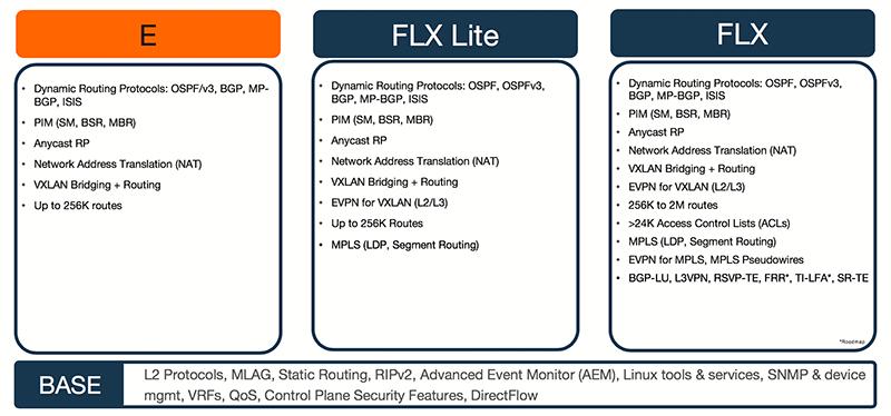 EOS Platform Licensing - Arista