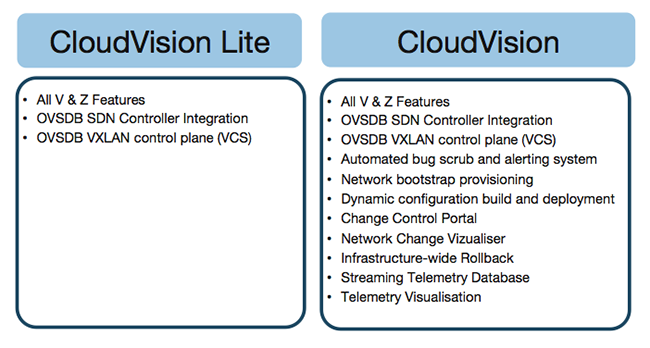 CloudVision Licensing Figure 2