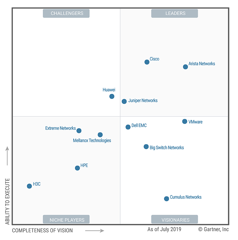 Garner Magic Quadrant for Data Center Networking - Arista Networks, un Líder con una completa cartera de productos para afrontar los nuevos desafíos en los Data Center empresariales,