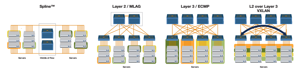 Low Latency data center switch