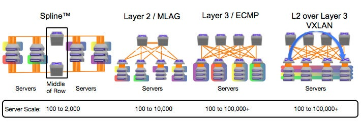Multi-Chassis Link Aggregation Groups MLAG